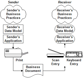 Traditional paper-based document exchange
