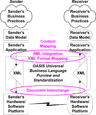Points of contact with UBL XML documents