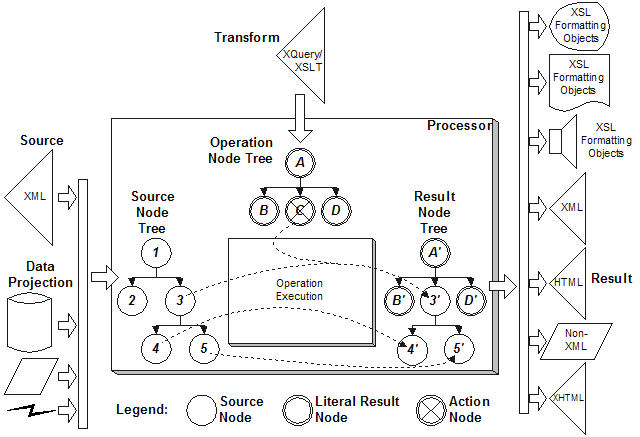 The processing model of XSLT and XQuery