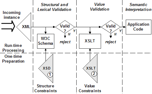 Two-phase UBL document validation
