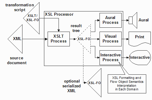 An XSL processor that embeds XSLT