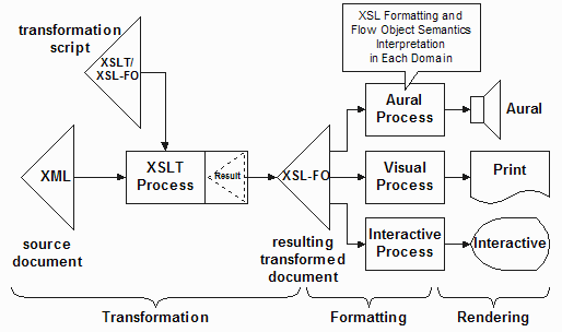 An XSL processor that does not embed XSLT
