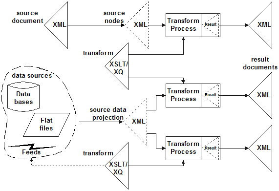 Data projection to XDM nodes