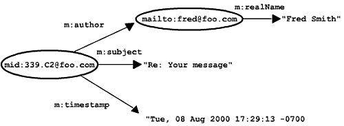 Model of email inbox