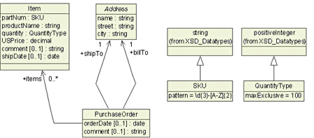 Modeling xml vocabularies with uml part i as well see next address is further specified in another uml class diagram ccuart Images
