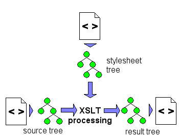 XSLT with labeled'source tree', 'stylesheet tree', and 'result tree' and arrows