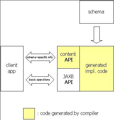 The jaxb api jaxb diagram ccuart Images