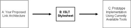 diagram: converting link architecture to prototype with XSLT