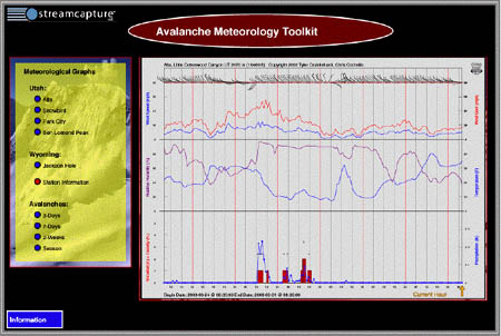 Avalanche Meteorology Toolkit, Figure 4