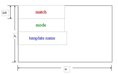 Visualizing xslt in svg for Xsl apply templates mode
