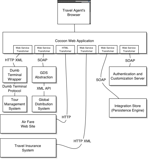 Enterprise application integration using apache cocoon 21 system summary ccuart Choice Image