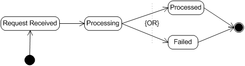 The state diagram of a request (taken from Web Service Management: Service Life Cycle)