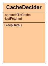 UML class diagram for CacheDecider