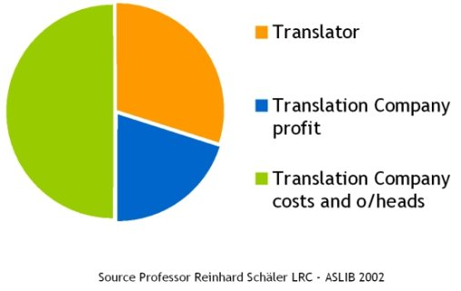 Traditional translation process financial model