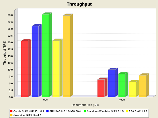 Benchmark results for the StAX parsers and large documents.