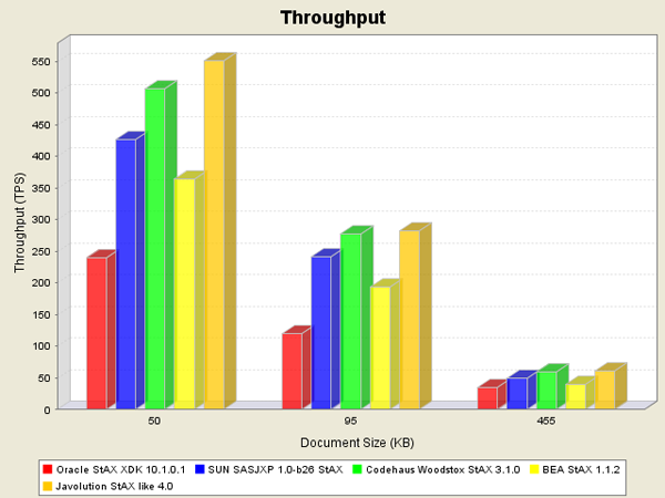 Benchmark results for the StAX parsers and medium sized documents.