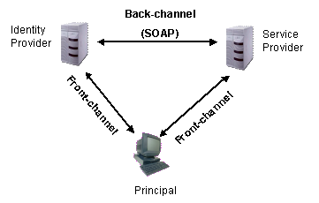 Front-channel and SOAP-based back-channel