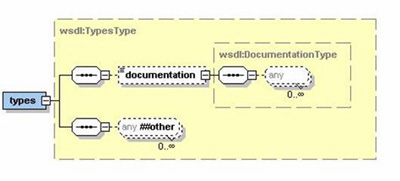 how to make wsdl from xml
